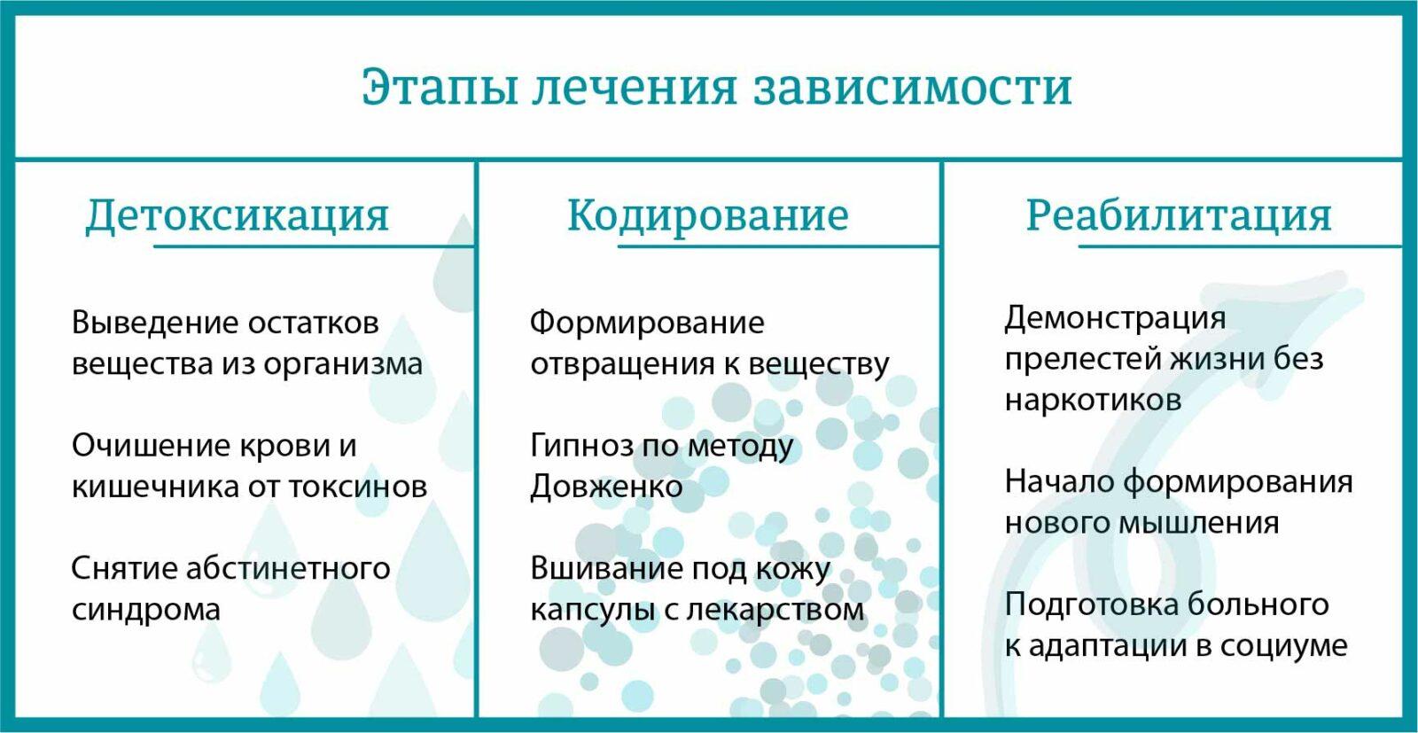 этапы лечения во Всеволожске